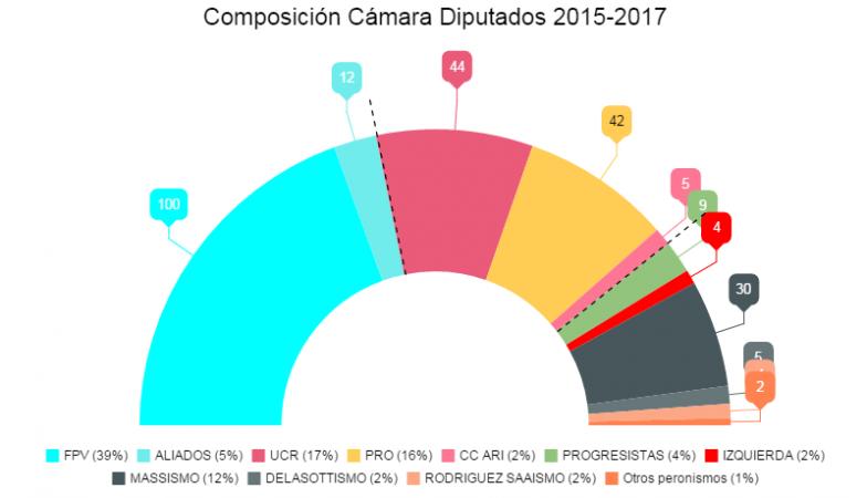 Elecciones 2015: El Frente para la Victoria se aleja del quórum propio en Diputados