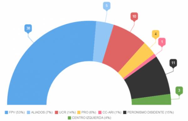 Elecciones 2015: El FpV refuerza su mayoría en la Cámara alta